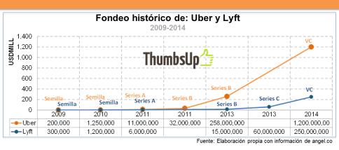 Levanta Uber y Lyft
