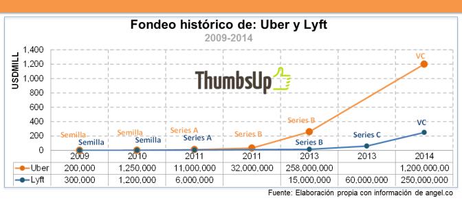 ¿Cuánto capital han levantado Uber y Lyft para ser las más valiosas de ridesharing?