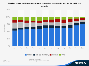 market-share-of-mobile-operating-systems-for-smartphone-sales-in-mexico