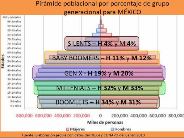 Pirámida Poblacional por %degeneracion