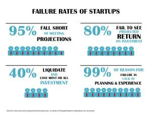 Startup-failure-rate-infogrraphic