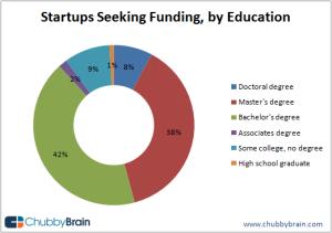 StartupsSeekingFundingByEducation