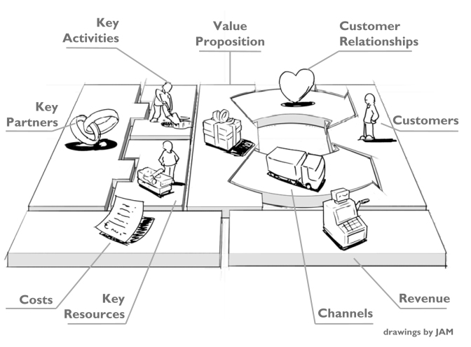 STARTUPFREAK – 5 razones para irte por Lean #Business Model Canvas