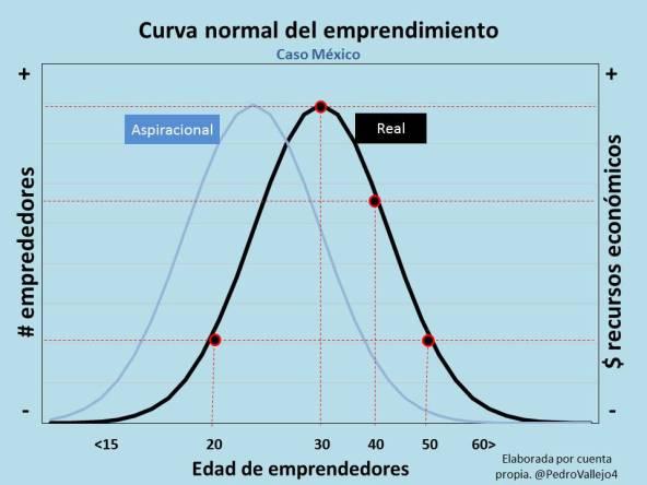 Curva de emprendimiento por Pedro Vallejo