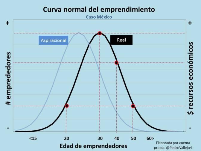 Entrepreunomics – Fórmula para ser la capital de emprendimiento en México