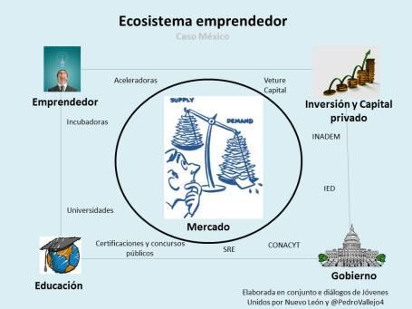 Ecosistema emprendedor