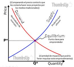 graph_ofertademandagovstartup