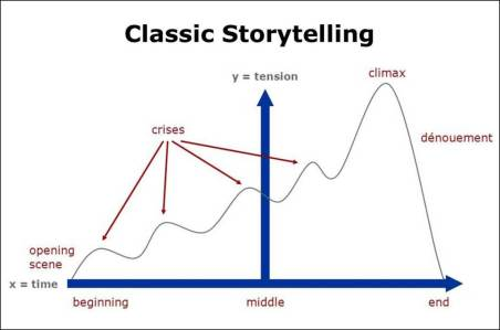 datlas_classicstorytelling-updated2