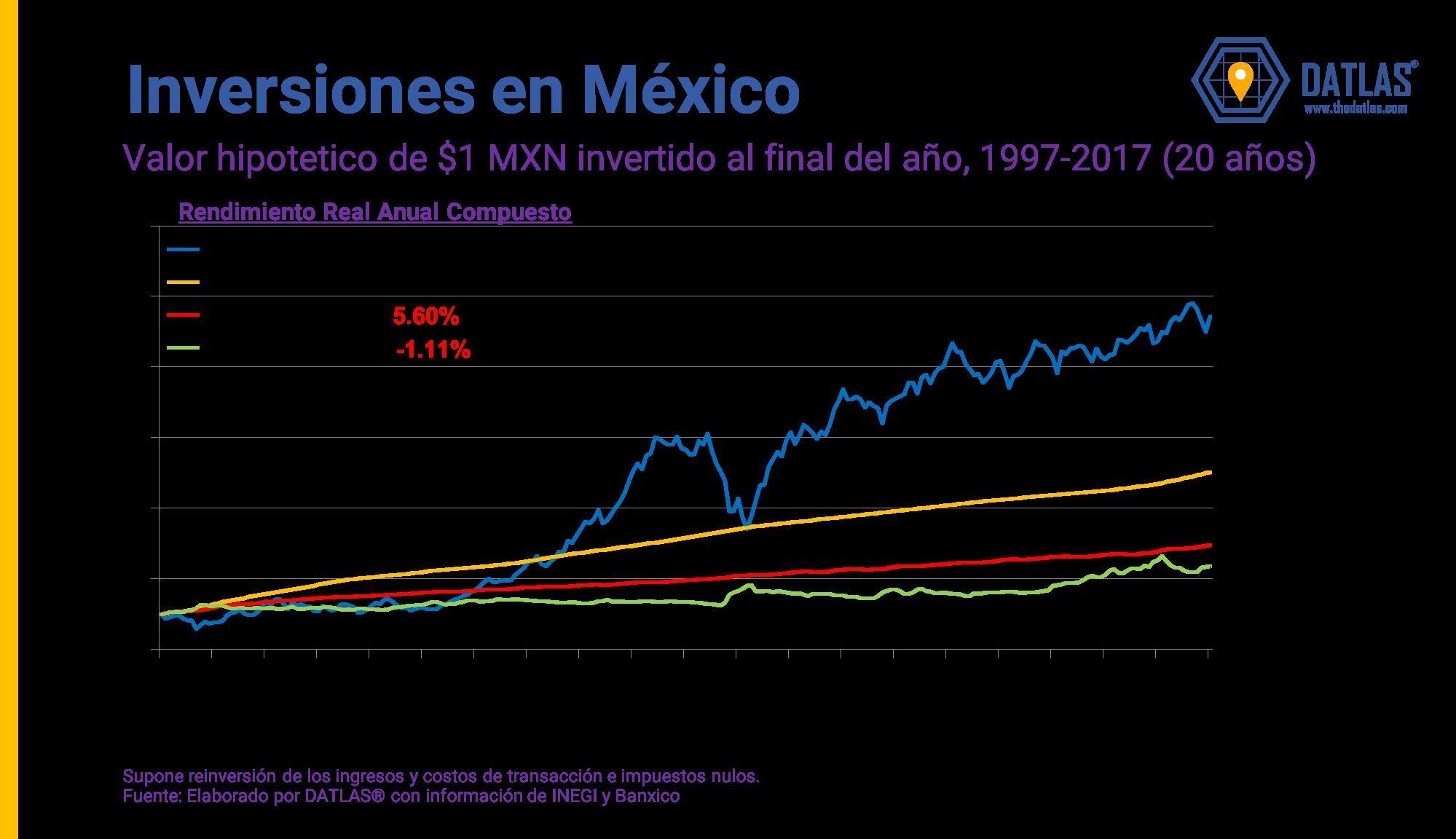 DATLAS_EPN_Inversiones_Mexico_1997_2018