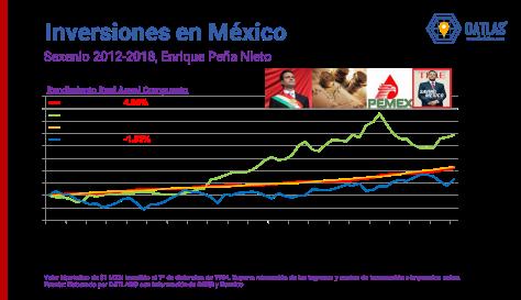 DATLAS_EPN_Inversiones_Mexico_2012_2018.png
