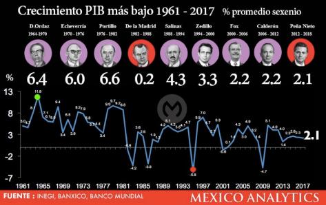 DATLAS_EPN_PIB_Mexico_2018