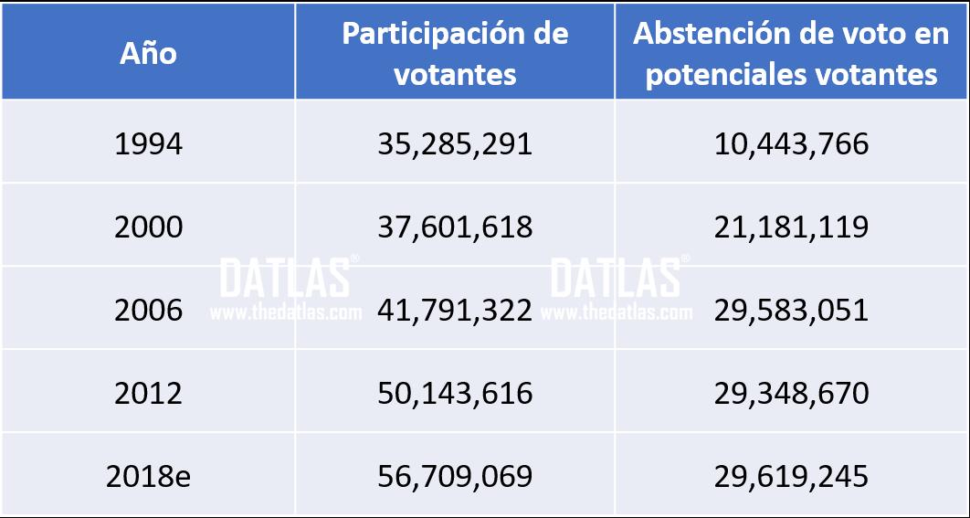 DATLAS_INE_Resultados elec_2