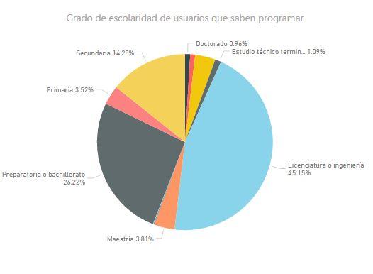 programadores_escolaridad