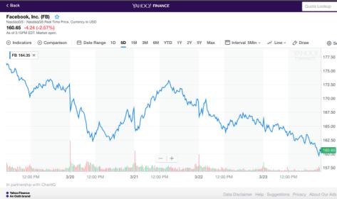 datlas_facebook_accion_stock_declive_down