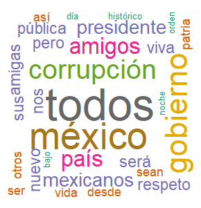 WordCloud_AMLO_DATLAS