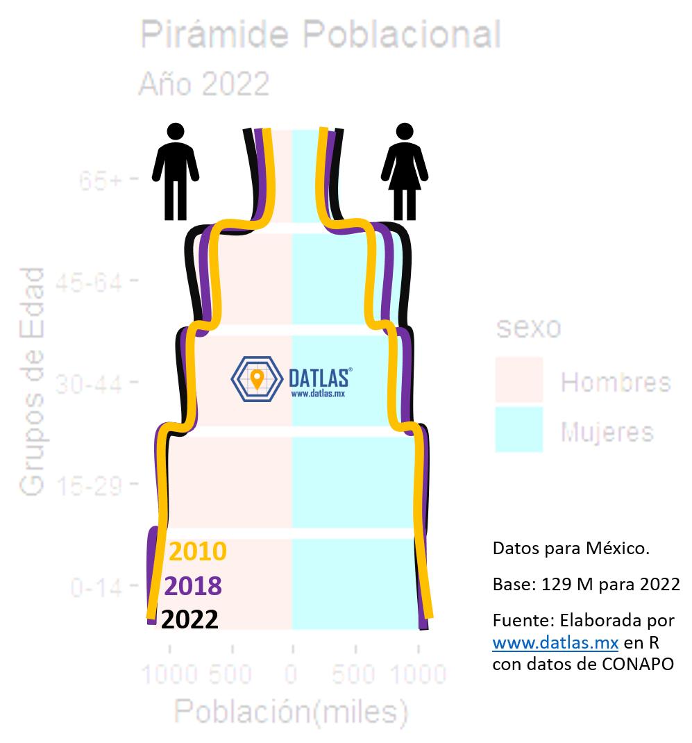 Datlas_Piramide_2022_diff