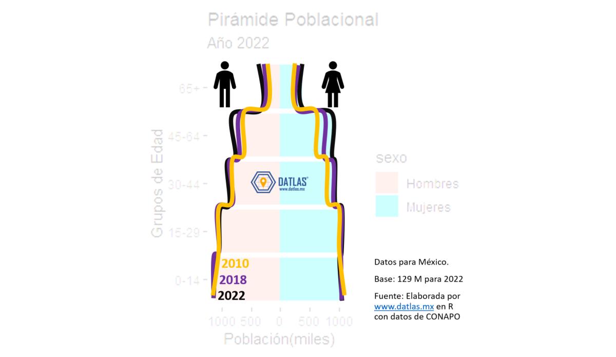 Cambios en la Pirámide Poblacional - Millenials en México al 2022