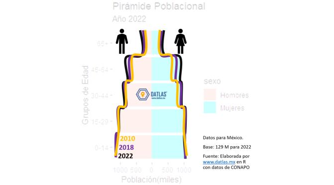 Cambios en la Pirámide Poblacional – Millenials en México al 2022
