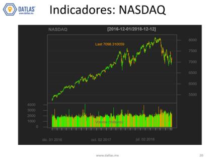 NASDAQ_Stocks_Datlas