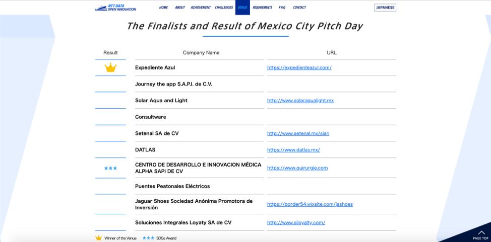 datlas_nttdata_openinnovation9_mexicocity_finalistslist