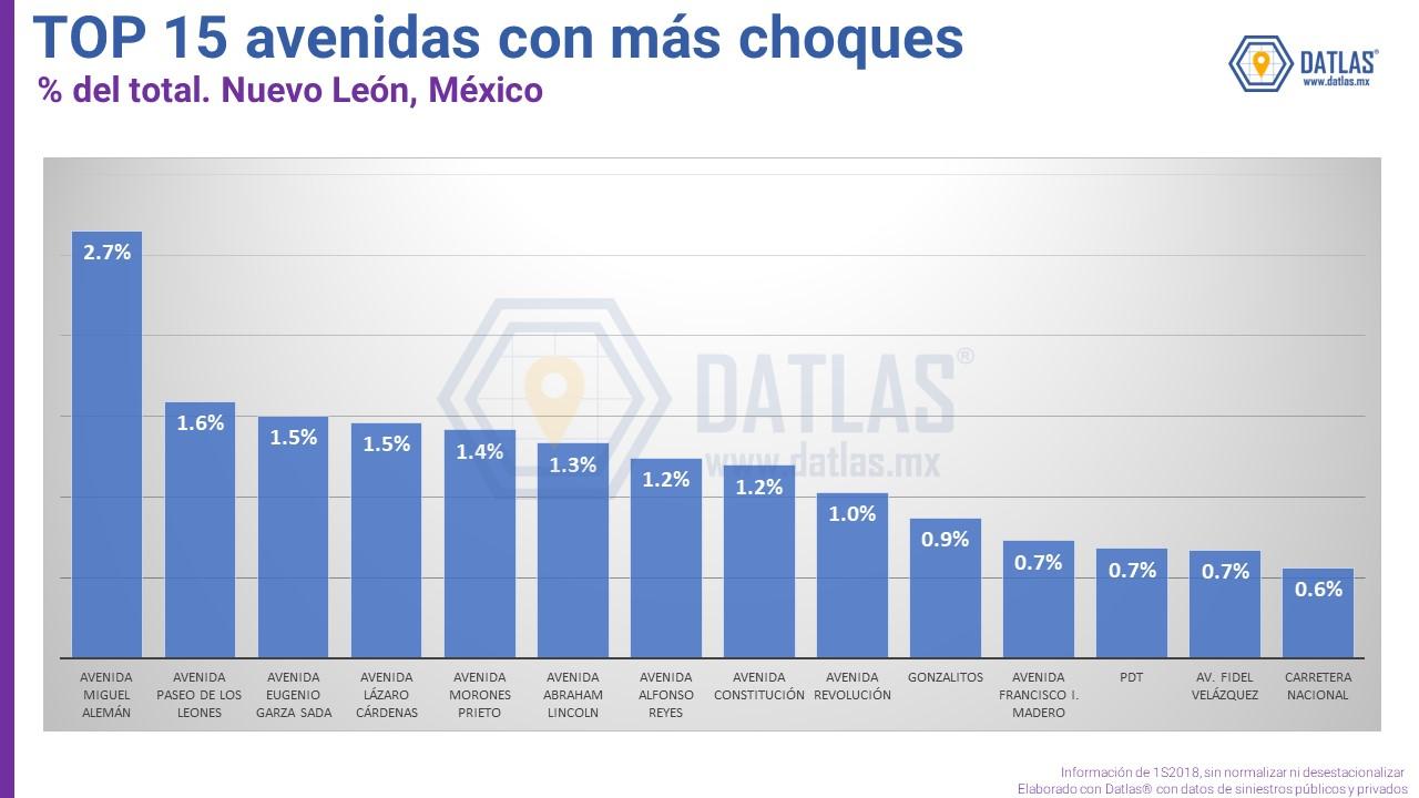 Datlas_3_Blog_Siniestros_NL1S18