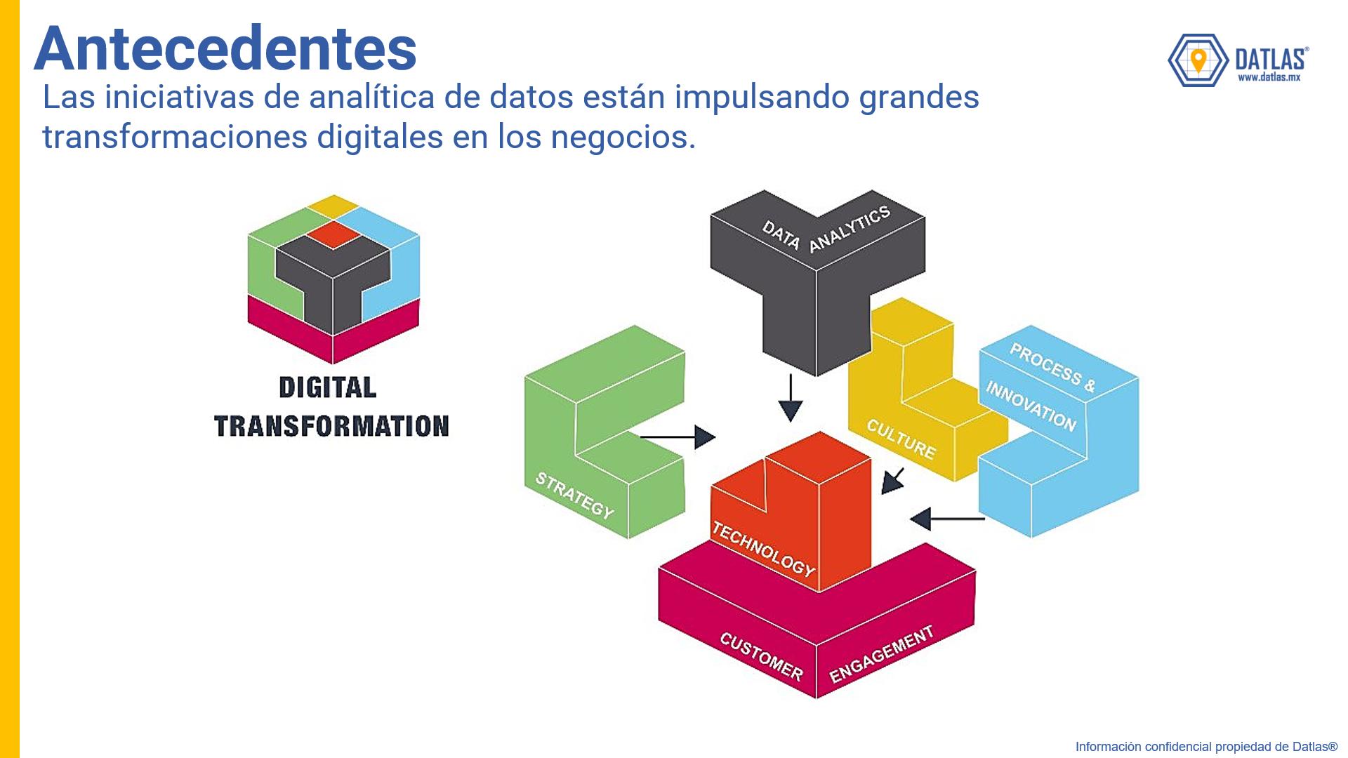 Datlas_DigitalTransformation