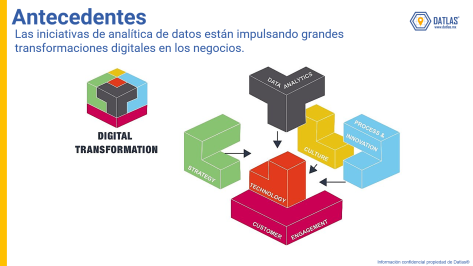 Datlas_DigitalTransformation