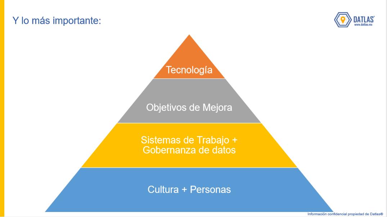 3_Datlas_Piramide_Porquefracasan_proyectosdeDatos