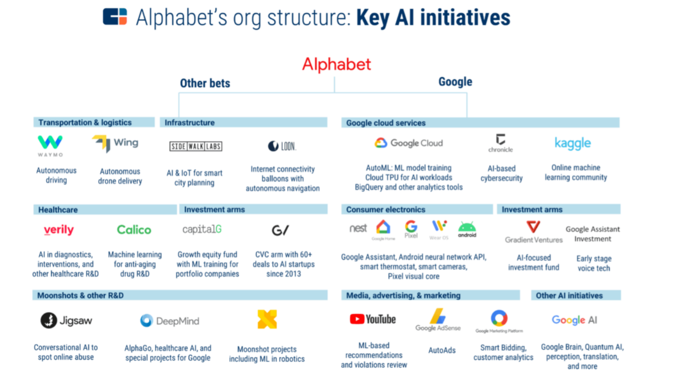 Alphabet_CB_Insights_KEY_AI_Initiatives_Google