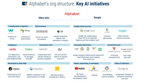 Alphabet_CB_Insights_KEY_AI_Initiatives_Google