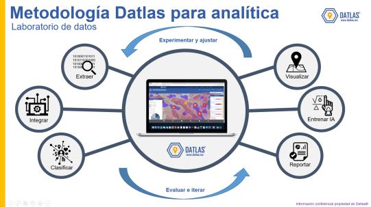 Datlas_metodo_laboratoriodedatos