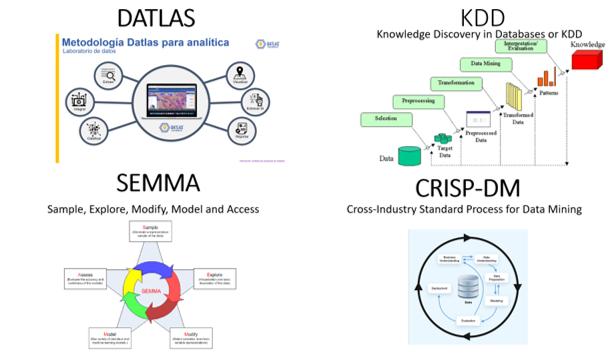 4 Metodologías para proyectos de Data Science – INVESTIGACIÓN DATLAS