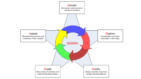 Datlas_SEMMA