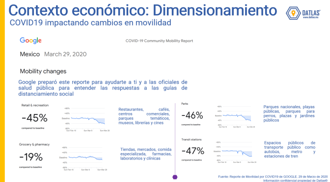 Google y Apple liberan datos de movilidad por COVID-19 – Datlas Research
