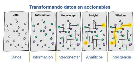 datlas_mx_blog_data_to_wisdom
