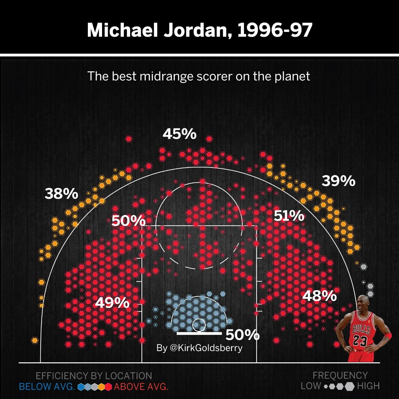 datlas_mx_the_last_dance_mj_96-97_shots_percentage