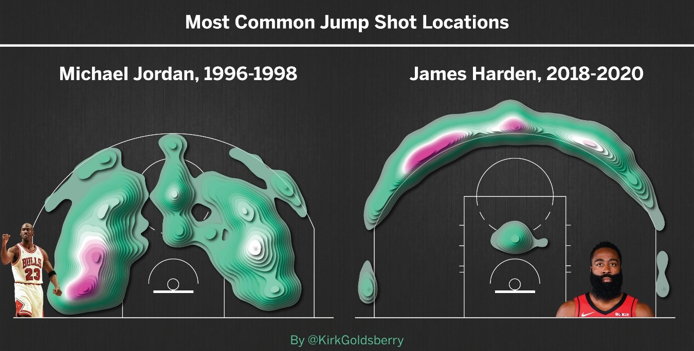 datlas_mx_the_last_dance_mj_james_harden_shot_locations