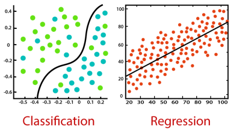 Datlas_regression-vs-classification-in-machine-learning