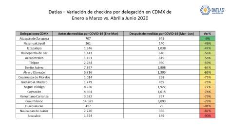 Datlas_Check-ins para CDMX en tiempos de COVID-19_v22