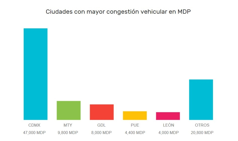 datlas_mx_blog_smart_cities_congestion_vehicular_mexico