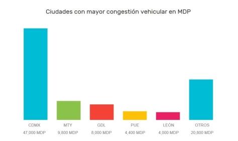 datlas_mx_blog_smart_cities_congestion_vehicular_mexico