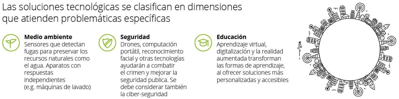 datlas_mx_blog_smart_cities_deloitte