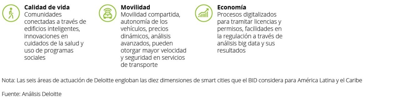 datlas_mx_blog_smart_cities_deloitte_2