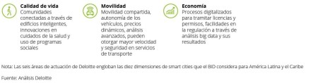 datlas_mx_blog_smart_cities_deloitte_2