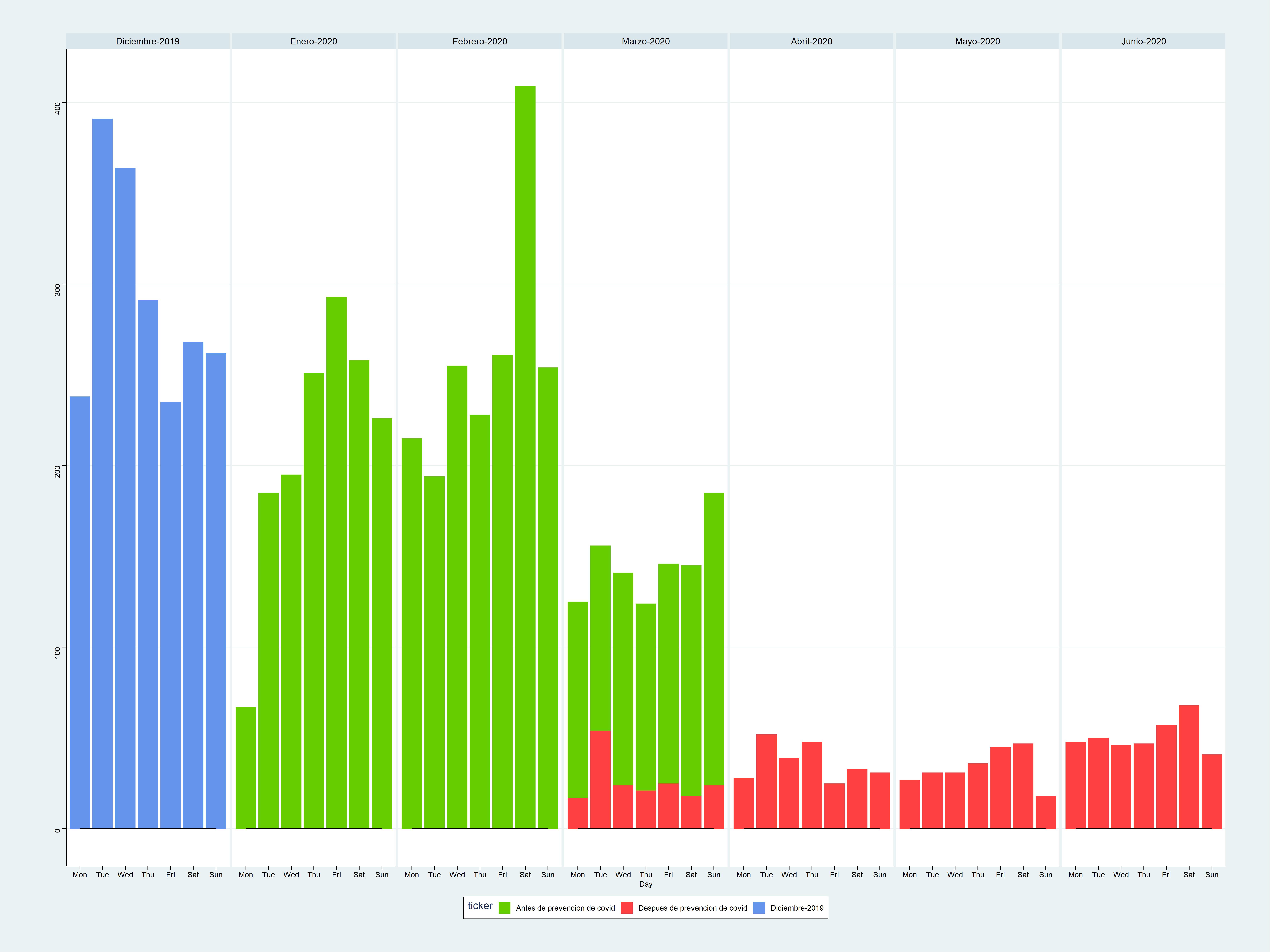 Esta gráfica ordena los días de la semana por mes, cada color es una etapa diferente: diciembre-2019 (azul) , antes de prevención covid (verde) y una vez iniciada la etapa de prevención covid (rojo).