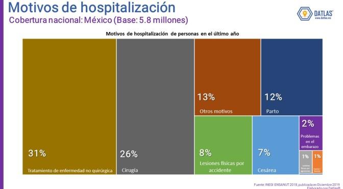 ¿Cómo está México de Salud? Difundiendo datos de salud (ENSANUT 2018) del INEGI – Datlas investigación