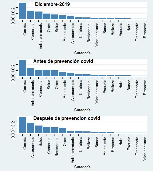 Proporción y orden de los grupos en las diferentes etapas de la contingencia. Comparativa de tipo de lugar donde la gente hace check-ins por etapa.